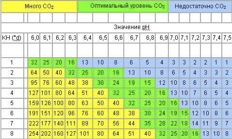 Таблица зависимости растворимости СО2 от КН